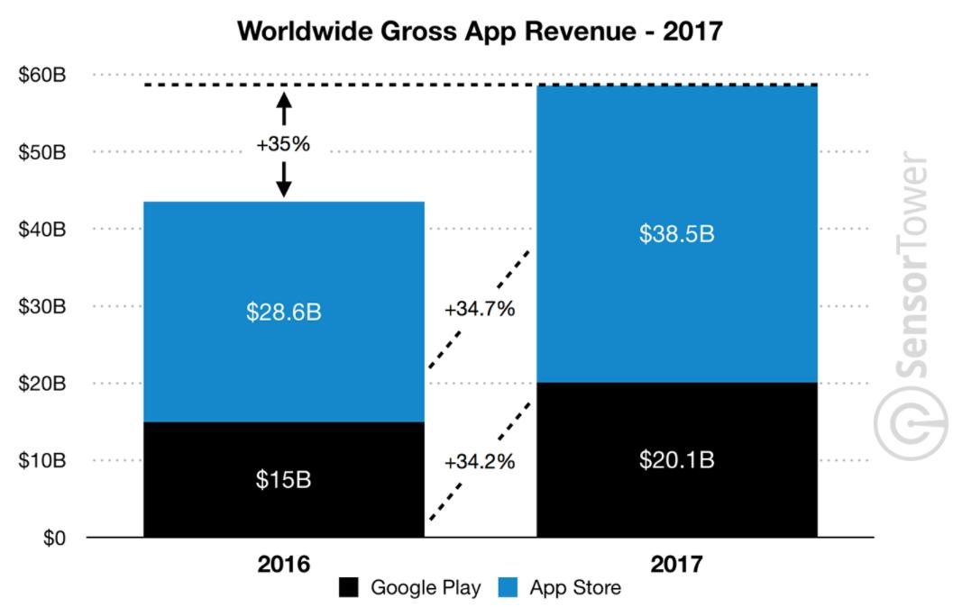 appstore_revenue